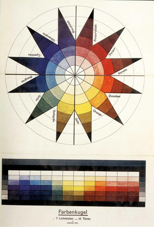 Colour Sphere in 7 Light Values and 12 Tones, author: Johannes Itten, in: Bruno Adler: Utopia. Dokumente der Wirklichkeit, Weimar 1921.